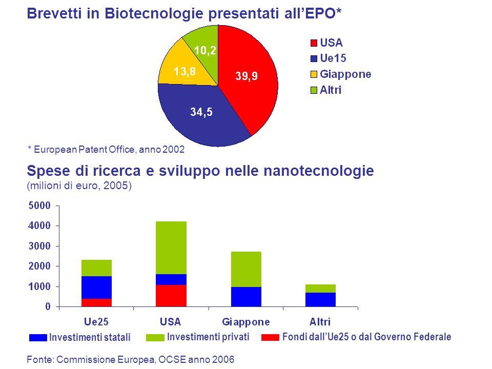Spese di ricerca e sviluppo nelle nanotecnologie (milioni di euro, 2005) Fonte: Commissione Europea, OCSE anno 2006 Brevetti in Biotecnologie presentati allEPO* * European Patent Office, anno 2002 Investimenti privati Investimenti statali Fondi dallUe25 o dal Governo Federale