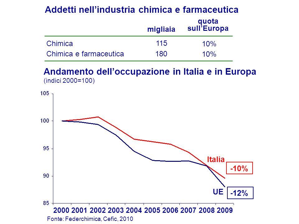 Chimica Chimica e farmaceutica 115 180 10% Addetti nellindustria chimica e farmaceutica migliaia quota sullEuropa Andamento delloccupazione in Italia e in Europa (indici 2000=100) Italia UE -10% -12% 2000200120022003200420052008 Fonte: Federchimica, Cefic, 2010 200620072009