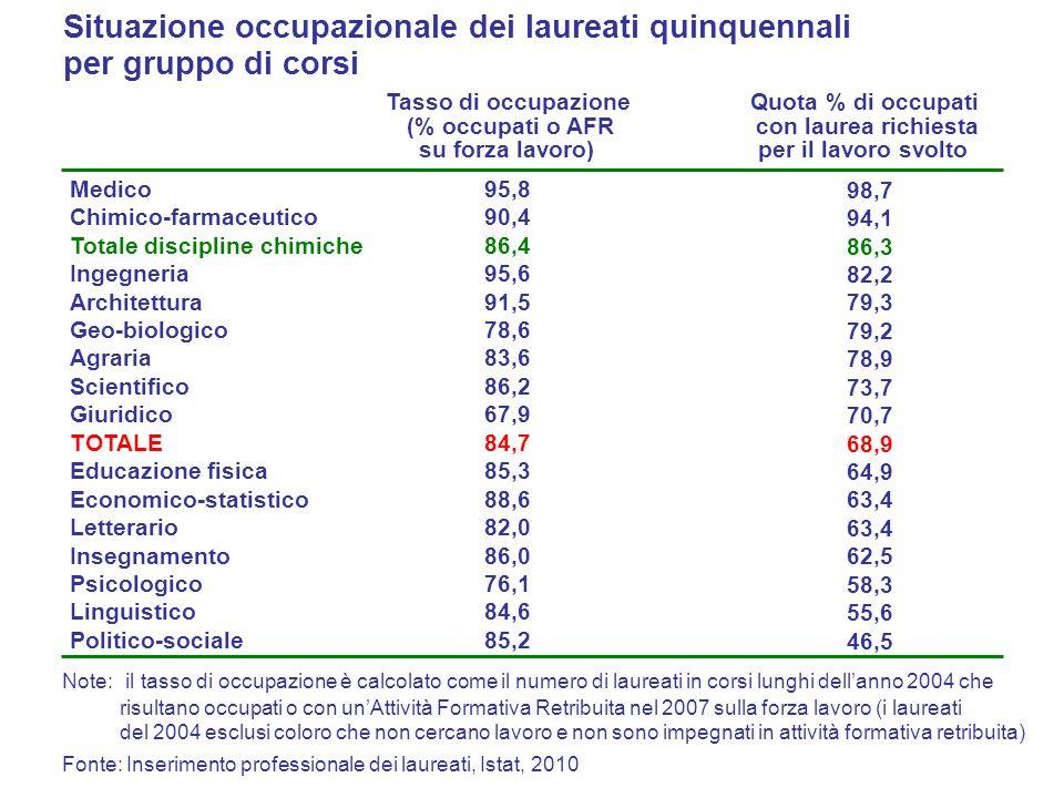 Situazione occupazionale dei laureati quinquennali per gruppo di corsi Note: il tasso di occupazione è calcolato come il numero di laureati in corsi l
