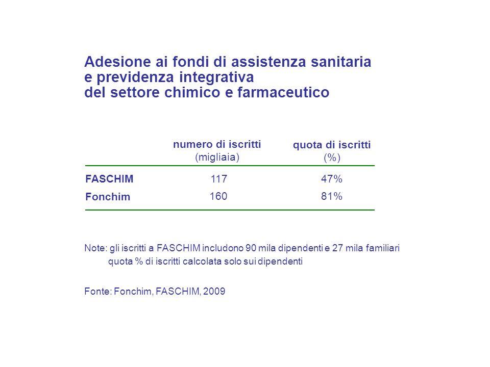 Fonte: Fonchim, FASCHIM, 2009 Adesione ai fondi di assistenza sanitaria e previdenza integrativa del settore chimico e farmaceutico quota di iscritti