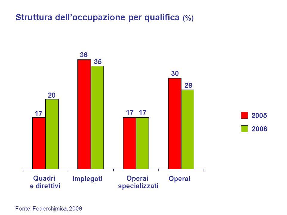 Fonte: Federchimica, 2009 Struttura delloccupazione per qualifica (%) Quadri e direttivi Impiegati Operai specializzati Operai 17 20 36 35 17 30 28 20