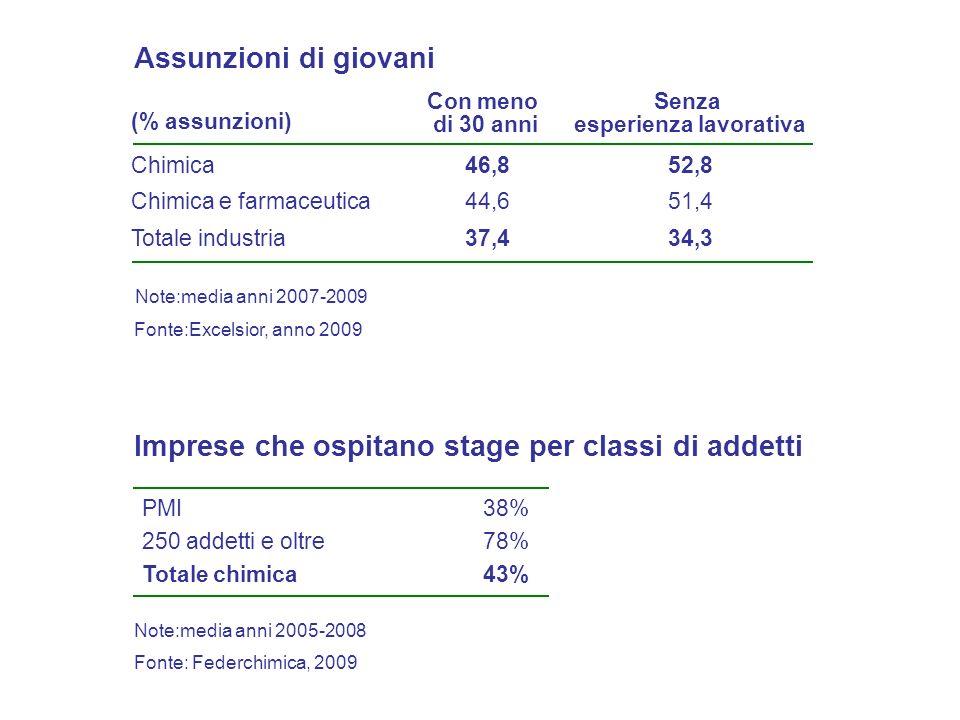ItaliaMedia OCSE Punteggio sufficiente in scienze79,480,0 - di cui maschi77,779,7 Rapporto tra gli studenti delle scuole medie e superiori e le materie scientifiche (% di studenti) Fonte: OCSE, PISA 2009 - di cui femmine81,180,2 Frequenza corsi di chimica (obbligatoria o facoltativa) 47,366,5 - di cui regione best performer (Valle dAosta) 89,2 - di cui regione worst performer (Calabria) 64,9 Studenti che si attendono una carriera legata alle scienze 31,628,2 Differenza IT-OCSE 0,6 2,0 -0,9