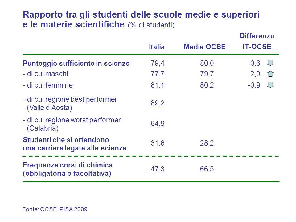 ItaliaMedia OCSE Punteggio sufficiente in scienze79,480,0 - di cui maschi77,779,7 Rapporto tra gli studenti delle scuole medie e superiori e le materi