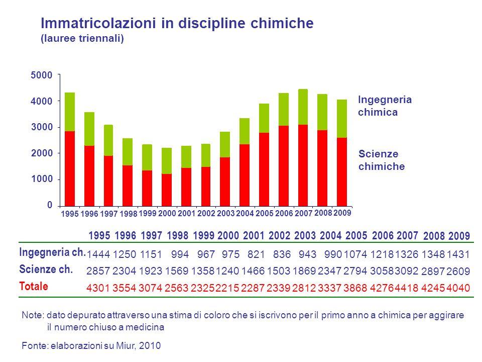 Immatricolazioni in discipline chimiche (lauree triennali) 1995199619971998 1999200020012002200320042005 20062007 0 1000 2000 3000 4000 5000 Ingegneri