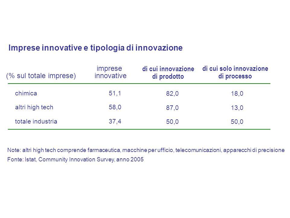 chimica altri high tech totale industria 51,1 58,0 37,4 imprese innovative 82,0 87,0 50,0 di cui innovazione di prodotto (% sul totale imprese) di cui