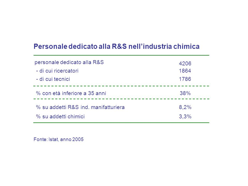 1864 1786 Personale dedicato alla R&S nellindustria chimica Fonte: Istat, anno 2005 - di cui ricercatori - di cui tecnici 4206 personale dedicato alla R&S 8,2% su addetti R&S ind.