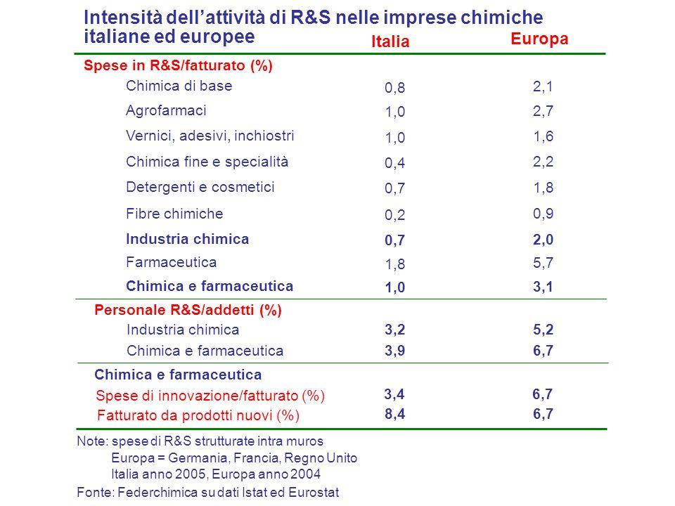 Italia Spese in R&S/fatturato (%) Fonte: Federchimica su dati Istat ed Eurostat Europa Intensità dellattività di R&S nelle imprese chimiche italiane ed europee Chimica di base 0,8 2,1 Agrofarmaci 1,0 2,7 Vernici, adesivi, inchiostri 1,0 1,6 Chimica fine e specialità 0,4 2,2 Detergenti e cosmetici 0,7 1,8 Fibre chimiche 0,2 0,9 Industria chimica 0,7 2,0 Farmaceutica 1,8 5,7 3,25,2 Personale R&S/addetti (%) Note: spese di R&S strutturate intra muros Chimica e farmaceutica 1,0 3,1 Industria chimica 3,96,7Chimica e farmaceutica Spese di innovazione/fatturato (%) 3,46,7 Chimica e farmaceutica Fatturato da prodotti nuovi (%) 8,46,7 Italia anno 2005, Europa anno 2004 Europa = Germania, Francia, Regno Unito