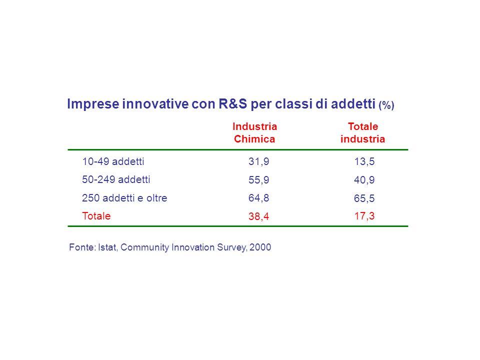 Fonte: Istat, Community Innovation Survey, 2000 Industria Chimica 10-49 addetti31,9 50-249 addetti 55,9 Totale industria 13,5 40,9 Imprese innovative con R&S per classi di addetti (%) 250 addetti e oltre 64,8 65,5 Totale 38,4 17,3