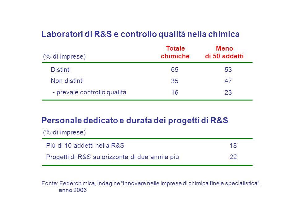 Fonte: Federchimica, Indagine Innovare nelle imprese di chimica fine e specialistica, Totale chimiche Distinti 65 Non distinti 35 Meno di 50 addetti 53 47 Laboratori di R&S e controllo qualità nella chimica - prevale controllo qualità 16 23 (% di imprese) Più di 10 addetti nella R&S 18 Progetti di R&S su orizzonte di due anni e più 22 Personale dedicato e durata dei progetti di R&S (% di imprese) anno 2006
