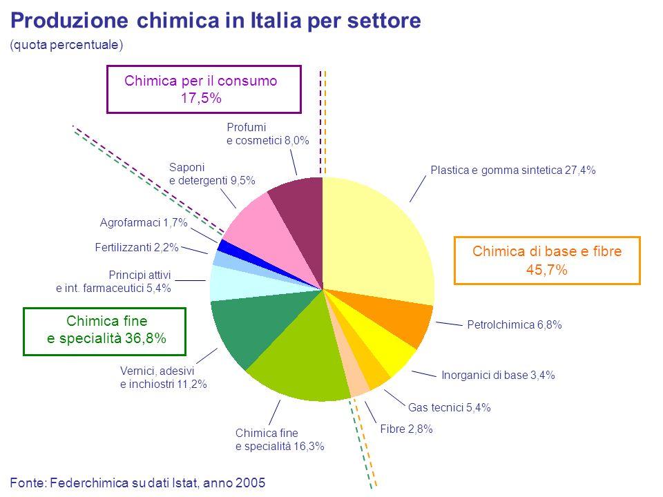 Fonte: Federchimica su dati Istat, anno 2005 Produzione chimica in Italia per settore Chimica di base e fibre 45,7% Chimica fine e specialità 36,8% Ch