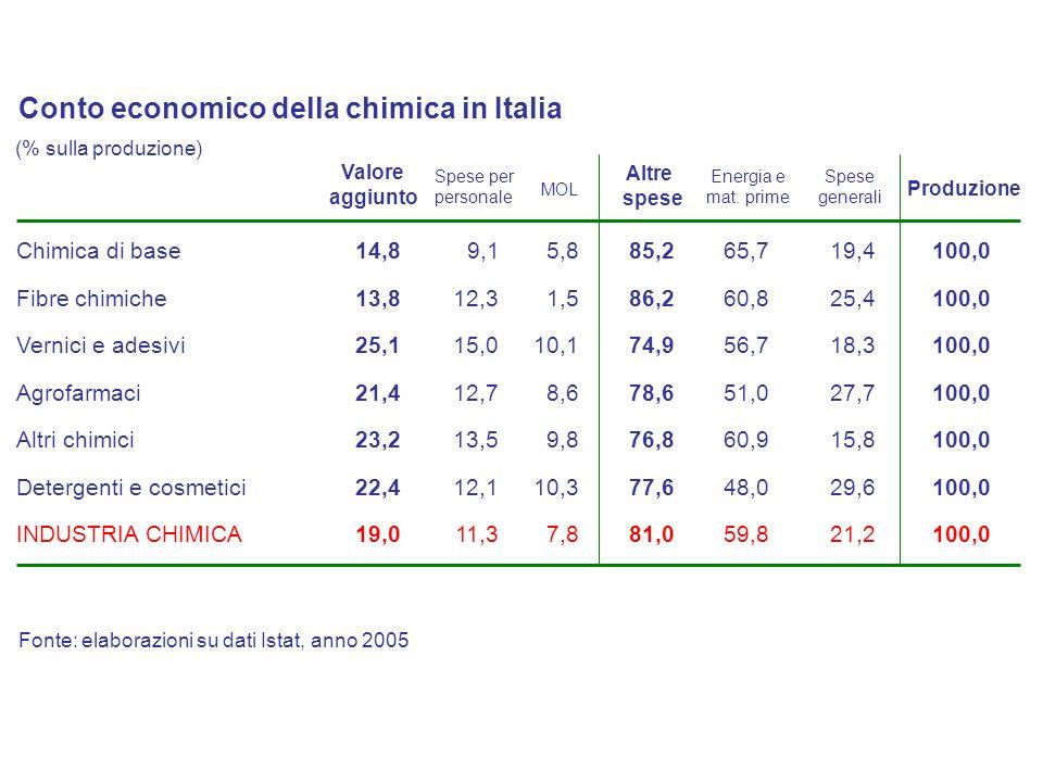 Conto economico della chimica in Italia Valore aggiunto Spese per personale MOL Altre spese Spese generali Energia e mat. prime Produzione Chimica di
