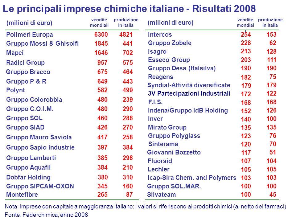 Le principali imprese chimiche italiane - Risultati 2008 Fonte: Federchimica, anno 2008 Nota: imprese con capitale a maggioranza italiano; i valori si
