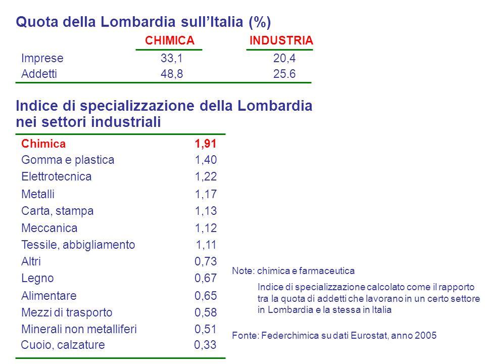 Indice di specializzazione calcolato come il rapporto tra la quota di addetti che lavorano in un certo settore in Lombardia e la stessa in Italia Adde