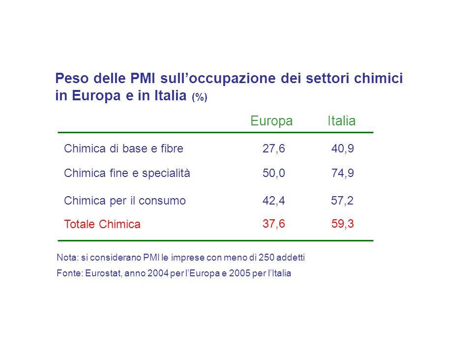 Totale Chimica Chimica di base e fibre Chimica fine e specialità 37,659,3 27,640,9 50,074,9 Chimica per il consumo42,457,2 Fonte: Eurostat, anno 2004 per lEuropa e 2005 per lItalia Peso delle PMI sulloccupazione dei settori chimici in Europa e in Italia (%) EuropaItalia Nota: si considerano PMI le imprese con meno di 250 addetti