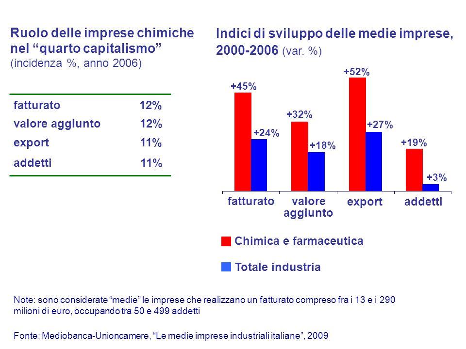 Indici di sviluppo delle medie imprese, 2000-2006 (var.