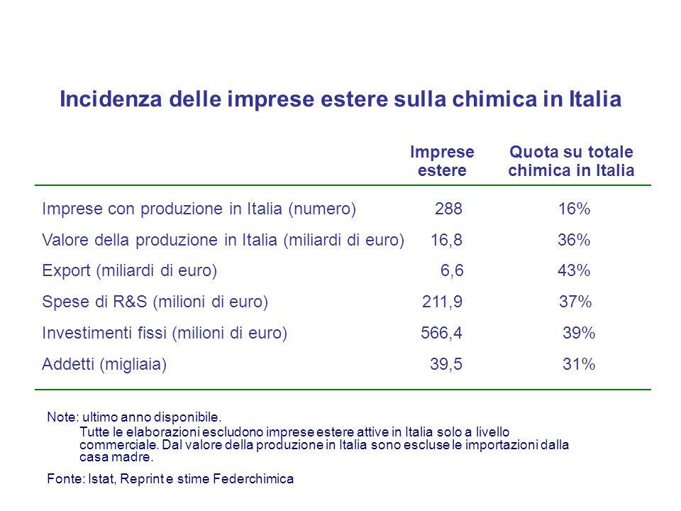 Incidenza delle imprese estere sulla chimica in Italia Imprese estere Imprese con produzione in Italia (numero) Valore della produzione in Italia (miliardi di euro) Export (miliardi di euro) 288 16,8 Tutte le elaborazioni escludono imprese estere attive in Italia solo a livello commerciale.