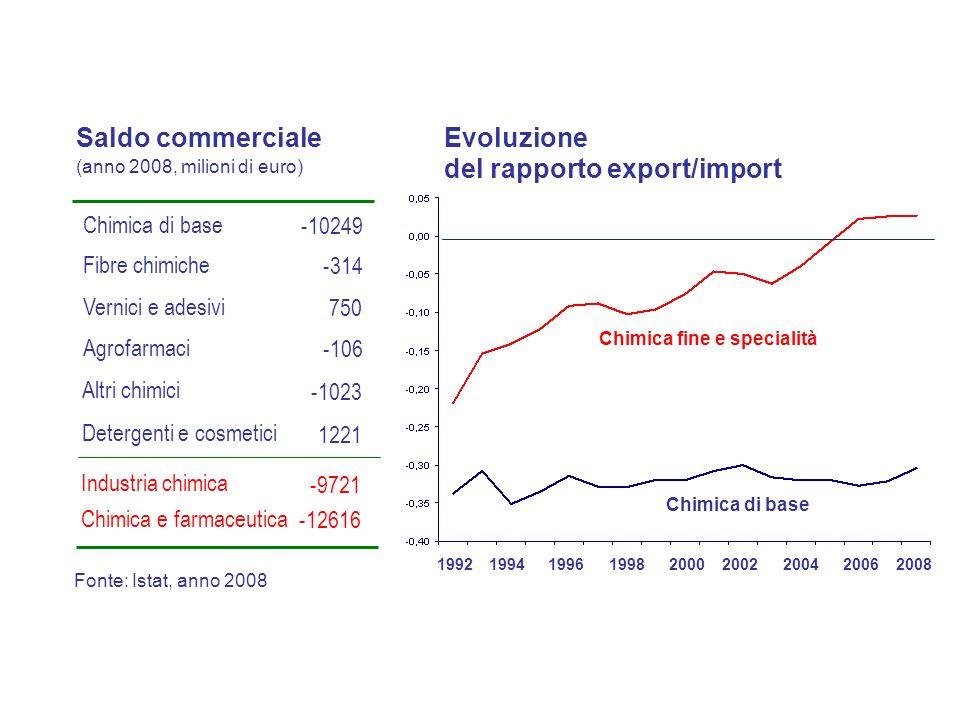 Evoluzione del rapporto export/import Fonte: Istat, anno 2008 Vernici e adesivi Chimica di base Fibre chimiche Agrofarmaci 750 -106 -10249 -314 Altri