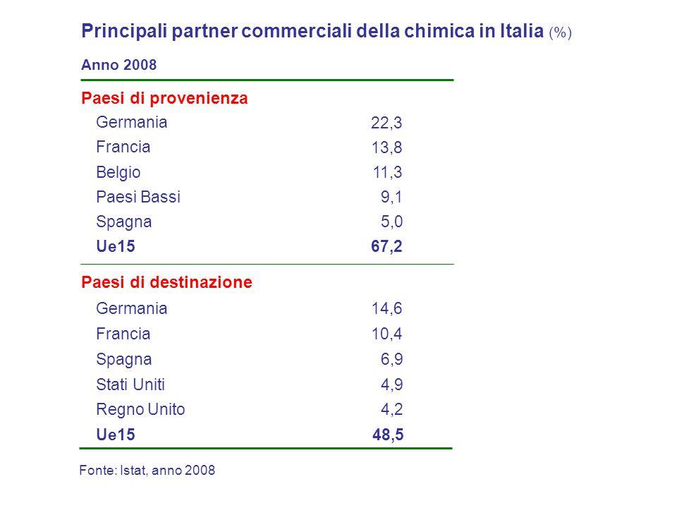 Principali partner commerciali della chimica in Italia (%) Belgio Germania 13,8 Francia 9,1 Paesi Bassi 5,0 22,3 11,3 Paesi di provenienza Spagna Germania 10,4Francia 4,9Stati Uniti 4,2 14,6 6,9 Regno Unito Paesi di destinazione 67,2Ue15 48,5Ue15 Fonte: Istat, anno 2008 Anno 2008