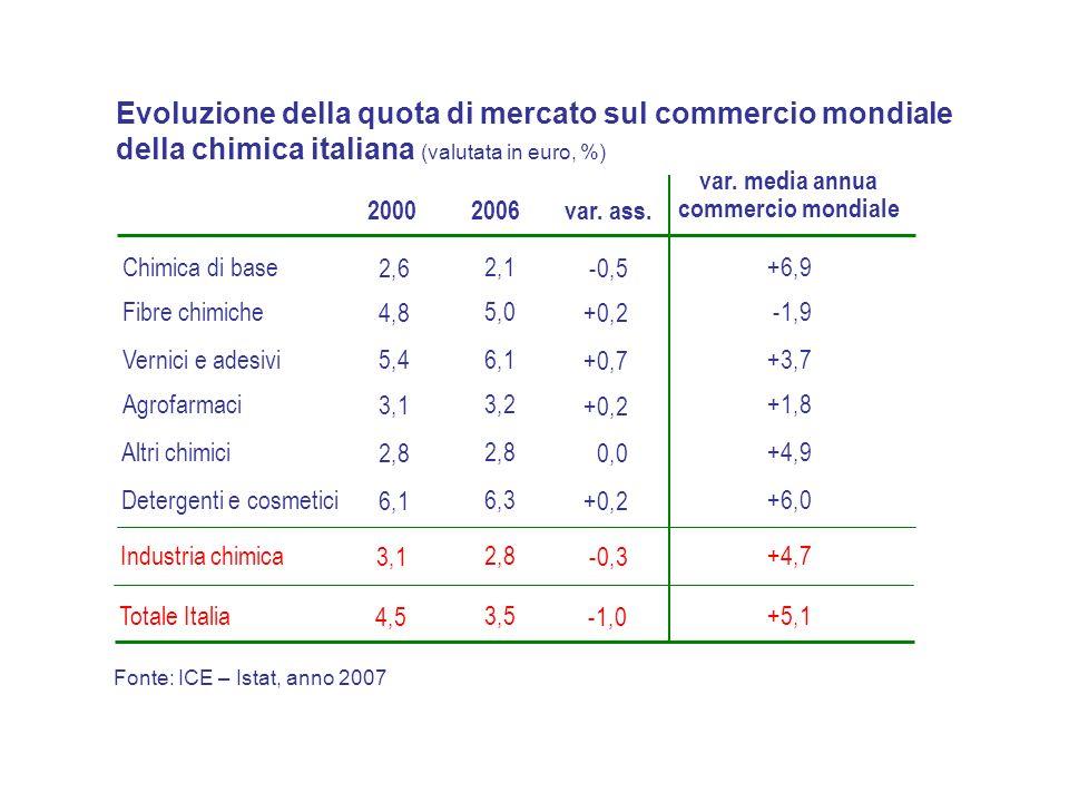 Fonte: ICE – Istat, anno 2007 Vernici e adesivi6,1 3,2 Chimica di base2,1 Fibre chimiche5,0 Agrofarmaci Evoluzione della quota di mercato sul commercio mondiale della chimica italiana (valutata in euro, %) 5,4 3,1 2,6 4,8 20002006 +0,7 +0,2 -0,5 +0,2 var.