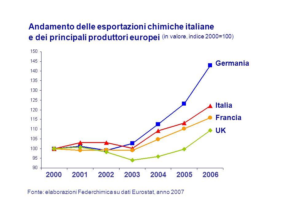Germania Francia Italia UK Fonte: elaborazioni Federchimica su dati Eurostat, anno 2007 20002001200220032004 Andamento delle esportazioni chimiche italiane e dei principali produttori europei (in valore, indice 2000=100) 20052006