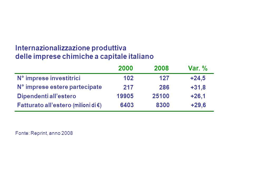 Fonte: Reprint, anno 2008 Internazionalizzazione produttiva delle imprese chimiche a capitale italiano 2000 N° imprese investitrici102 217 19905 N° imprese estere partecipate Dipendenti allestero Var.