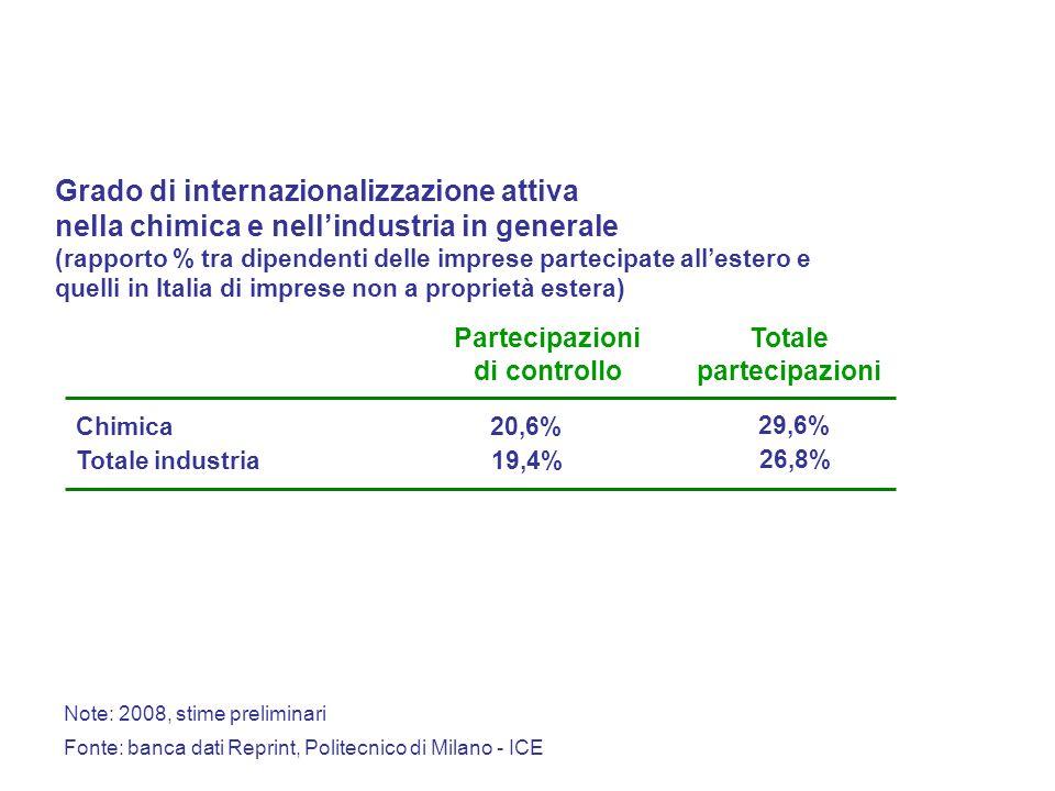 Note: 2008, stime preliminari Fonte: banca dati Reprint, Politecnico di Milano - ICE Grado di internazionalizzazione attiva nella chimica e nellindustria in generale (rapporto % tra dipendenti delle imprese partecipate allestero e quelli in Italia di imprese non a proprietà estera) Partecipazioni di controllo 20,6%Chimica Totale partecipazioni 29,6% 19,4%Totale industria 26,8%