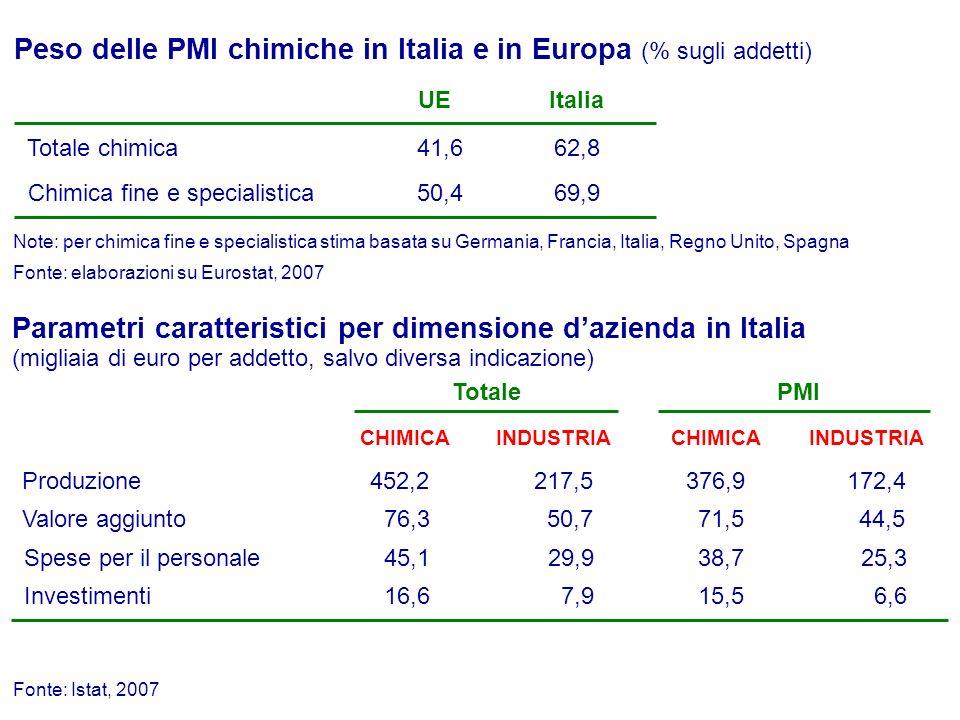 Demografia delle medie imprese (indici 1998=100) Fonte: Mediobanca-Unioncamere, Le medie imprese industriali italiane (1998-2007), edizione 2010 Note: medie imprese = 13-290 milioni di euro di fatturato; 50-499 dipendenti chimica esclusa cosmetica N° medie imprese chimiche268 3380N° medie imprese industriali 7,9%Quota della chimica sulle medie imprese industriali 418 4483 9,4% 1998 2007 industriali chimiche +56% +33% 19981999 20002001 20022003 2004200520062007 Incidenza della chimica in termini di fatturato (%, anno 2007) - sul totale delle imprese industriali - sulle medie imprese industriali 5,1%9,4%