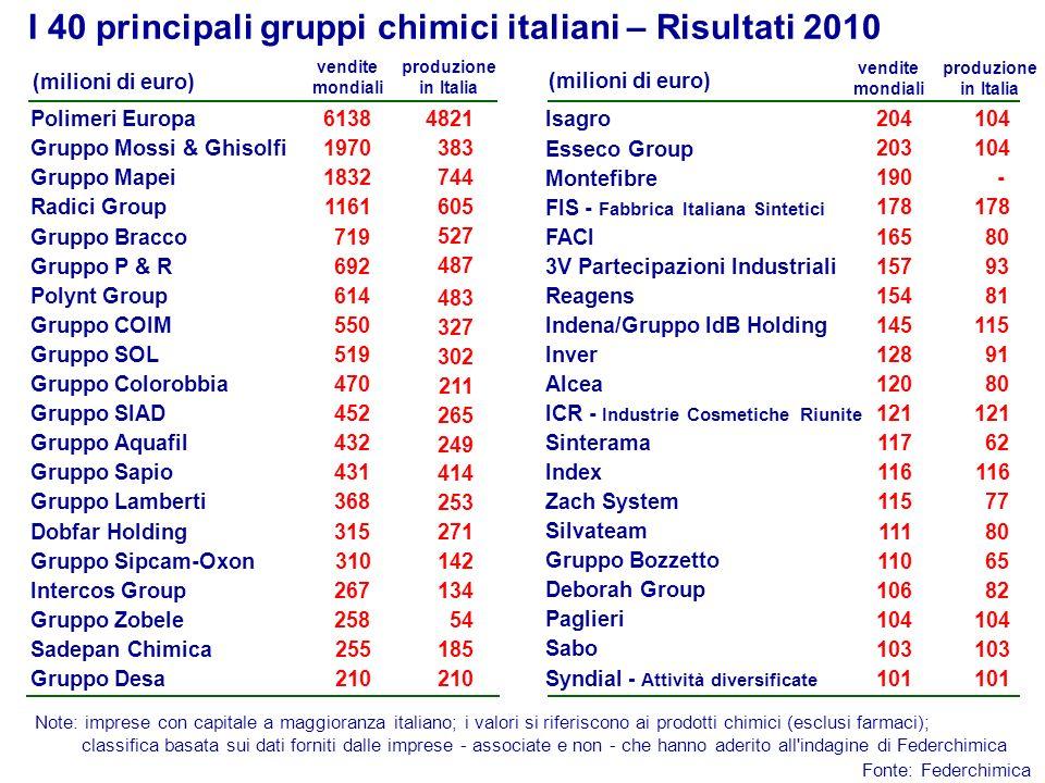 Imprese a capitale estero nella chimica in Italia Imprese estere Imprese con produzione in Italia (numero) Valore della produzione in Italia (miliardi di euro) Export (miliardi di euro) 243 19,5 Tutte le elaborazioni escludono imprese estere attive in Italia solo a livello commerciale.