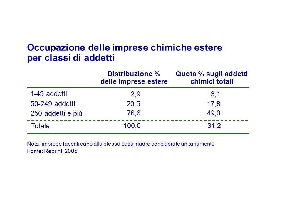 Occupazione delle imprese chimiche estere per classi di addetti Distribuzione % delle imprese estere 1-49 addetti 50-249 addetti 250 addetti e più 2,9