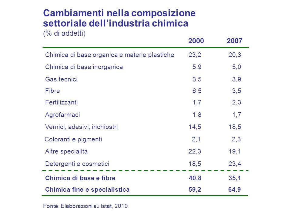 Fonte: Elaborazioni su Istat, 2010 23,2 5,9 3,5 2,1 1,7 14,5 22,3 18,5Vernici, adesivi, inchiostri settoriale dellindustria chimica (% di addetti) 200