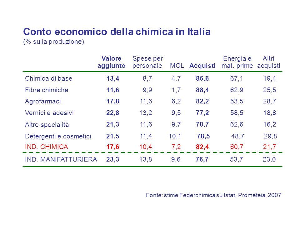 Conto economico della chimica in Italia (% sulla produzione) Valore aggiunto Spese per personale MOLAcquisti Altri acquisti Energia e mat. prime Chimi