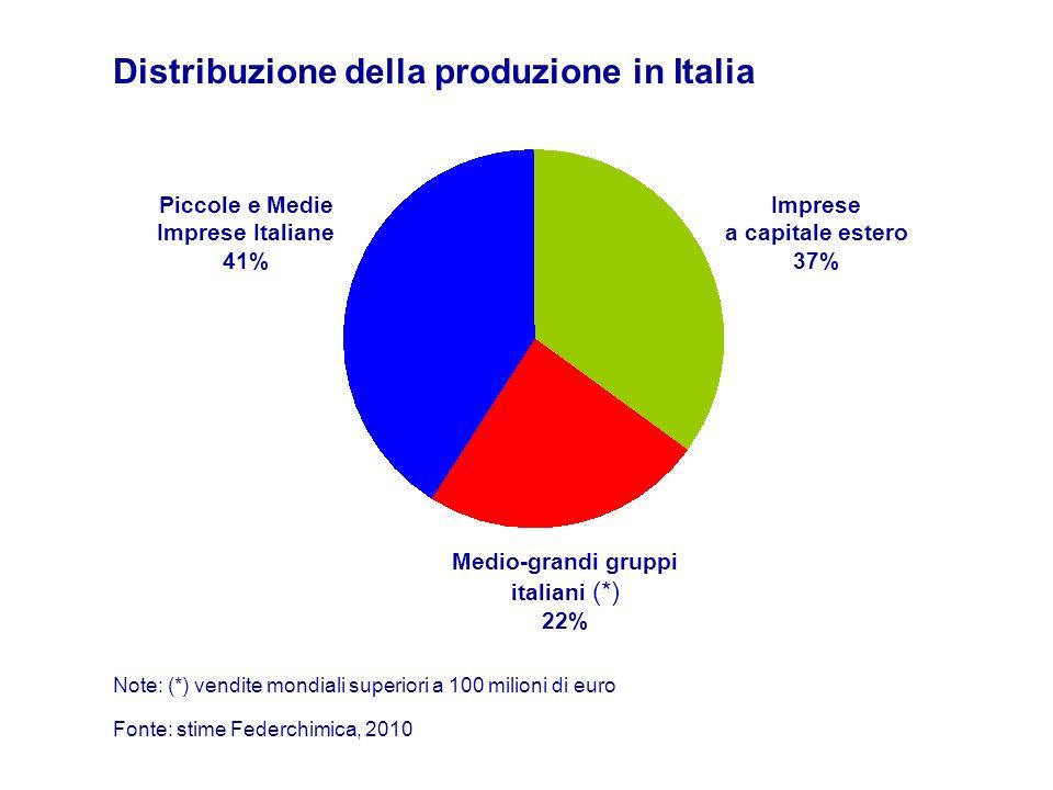 Distribuzione della produzione in Italia Piccole e Medie Imprese Italiane 41% Medio-grandi gruppi italiani (*) 22% Fonte: stime Federchimica, 2010 Imp