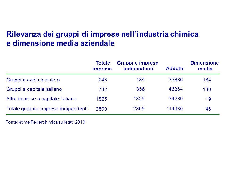 184 356 1825 2365 Gruppi e imprese indipendenti Addetti Gruppi a capitale estero 33886 Gruppi a capitale italiano46364 Altre imprese a capitale italia
