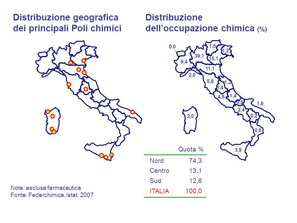 Distribuzione geografica dei principali Poli chimici Distribuzione delloccupazione chimica (%) 1,4 0,2 0,6 2,4 11,1 4,5 39,1 1,3 0,5 9,4 1,6 2,0 3,9 5