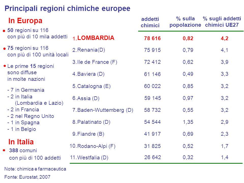 Catalogna (E) Principali regioni chimiche europee 78 616 75 915 61 146 60 022 58 732 Baden-Wuttemberg (D) LOMBARDIA Baviera (D) Palatinato (D) Rodano-