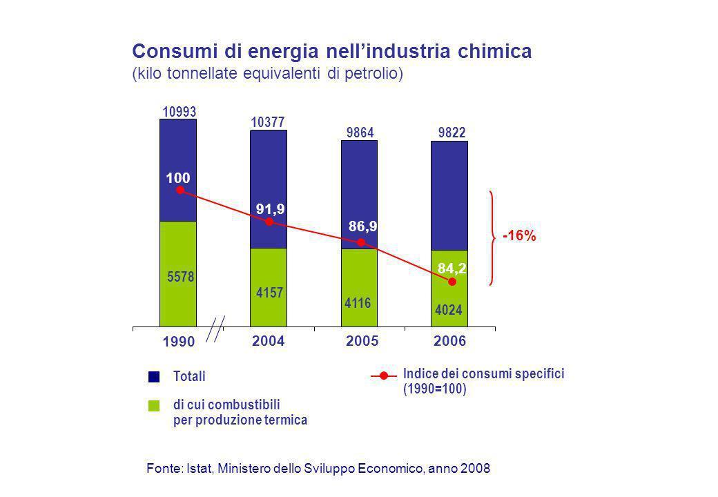Consumi di energia nellindustria chimica (kilo tonnellate equivalenti di petrolio) 1990 200420052006 Fonte: Istat, Ministero dello Sviluppo Economico, anno 2008 10993 10377 9864 Totali di cui combustibili per produzione termica 84,2 Indice dei consumi specifici (1990=100) 9822 5578 4157 4116 4024 100 84,2 86,9 91,9 -16%