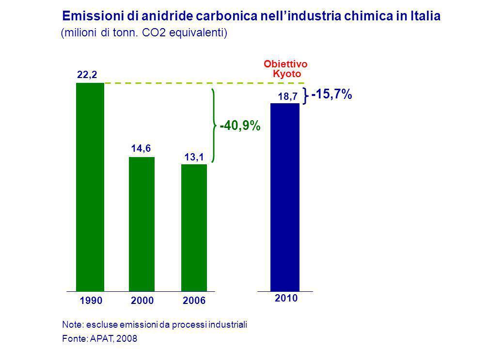 Emissioni di anidride carbonica nellindustria chimica in Italia (milioni di tonn.