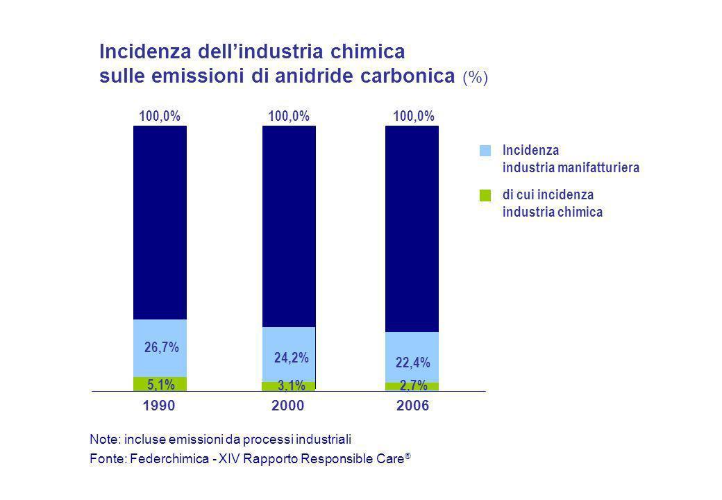 Incidenza dellindustria chimica sulle emissioni di anidride carbonica (%) 100,0% 26,7% 24,2% 22,4% 5,1% 3,1%2,7% Incidenza industria manifatturiera di cui incidenza industria chimica 1990 20002006 Fonte: Federchimica - XIV Rapporto Responsible Care ® Note: incluse emissioni da processi industriali