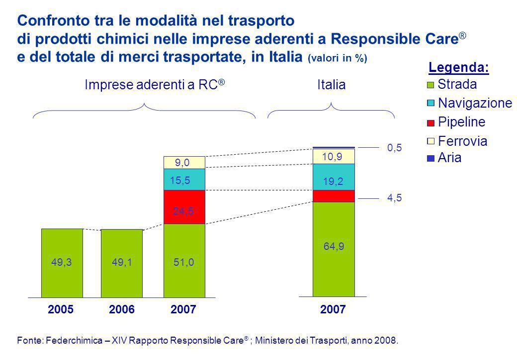 10,9 9,0 15,5 24,5 19,2 Fonte: Federchimica – XIV Rapporto Responsible Care ® ; Ministero dei Trasporti, anno 2008.
