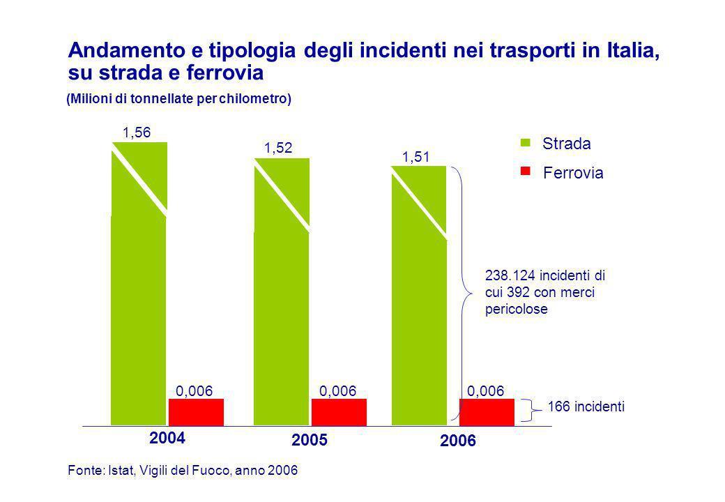 Andamento e tipologia degli incidenti nei trasporti in Italia, su strada e ferrovia Fonte: Istat, Vigili del Fuoco, anno 2006 2004 0,006 2005 2006 0,006 1,56 1,52 Strada Ferrovia (Milioni di tonnellate per chilometro) 1,51 238.124 incidenti di cui 392 con merci pericolose 166 incidenti