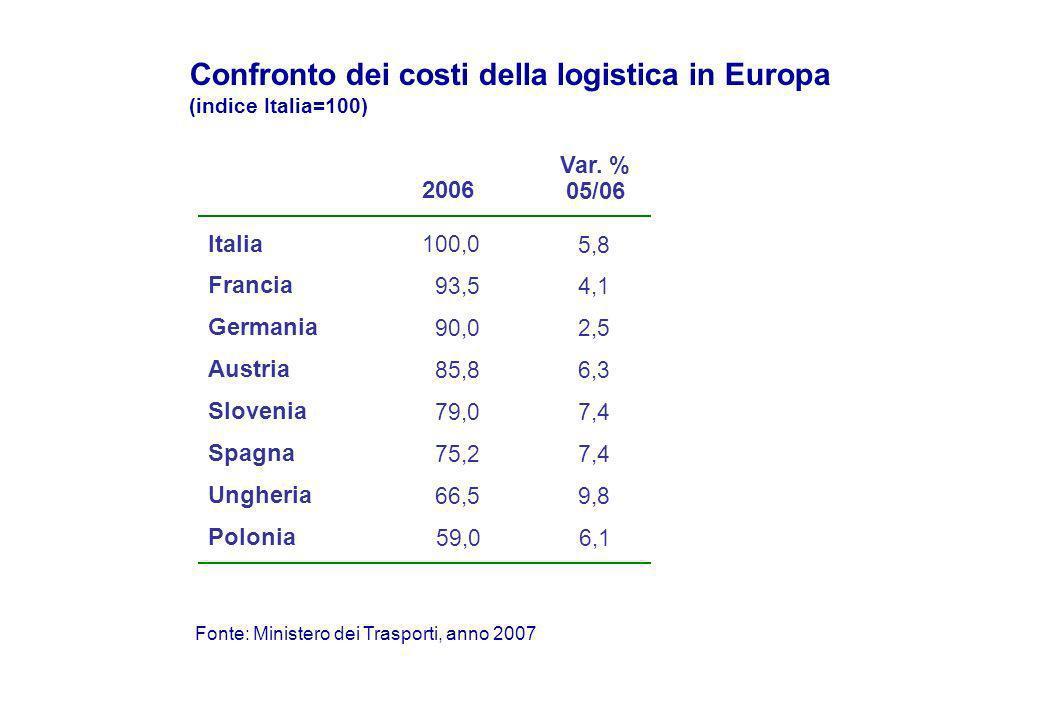 Confronto dei costi della logistica in Europa (indice Italia=100) Fonte: Ministero dei Trasporti, anno 2007 Italia Francia Germania Austria Spagna Slovenia 100,0 90,0 85,8 79,0 66,5 75,2 Ungheria 59,0 Polonia 2006 93,5 Var.