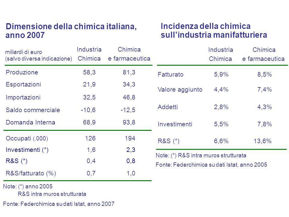 Fonte: Federchimica su dati Istat, anno 2005 Produzione chimica in Italia per settore Chimica di base e fibre 45,7% Chimica fine e specialità 36,8% Chimica per il consumo 17,5% (quota percentuale) Petrolchimica 6,8% Plastica e gomma sintetica 27,4% Fibre 2,8% Fertilizzanti 2,2% Agrofarmaci 1,7% Vernici, adesivi e inchiostri 11,2% Chimica fine e specialità 16,3% Saponi e detergenti 9,5% Profumi e cosmetici 8,0% Inorganici di base 3,4% Gas tecnici 5,4% Principi attivi e int.