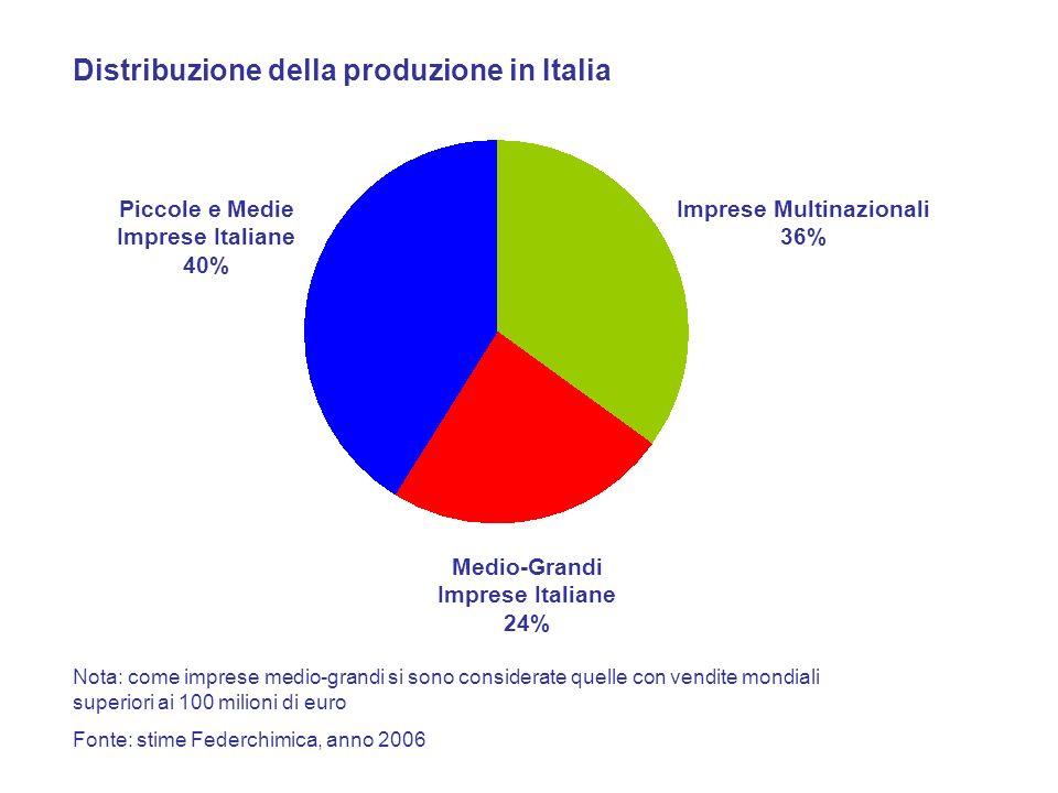 Le principali imprese chimiche italiane Risultati 2006 (milioni di euro) Fonte: Federchimica, anno 2007 Polimeri Europa Gruppo Isagro156,1 Gruppo Mossi & Ghisolfi1687,0 Intercos Group208,0 Gruppo Bracco553,2 Italsilva172,0 Syndial-Attività diversificate815,0 Mirato 170,0 Gruppo P & R586,0 Indena 172,8 Montefibre407,5 Sinterama Colorobbia Italia453,0 Polyglass Gruppo C.O.I.M.435,0 SOL Group393,6 SIPCAM-OXON Group290,0 Gruppo Sapio341,0 IVM Group325,0 Siad320,0 Zobele Industrie Chimiche241,0 151,0 130,8 Gruppo Lamberti360,0 Radici Group1073,0 Mapei1461,0 Gruppo Boero Colori115,0 Esseco Group124,0 6823,0 Giovanni Bozzetto114,2 426,0 433,8 815,0 415,0 255,0 256,0 253,0 259,6 150,0 333,0 228,0 190,0 288,0 676,0 630,0 130,0 140,0 172,0 172,8 148,0 75,0 83,4 86,4 100,0 82,0 53,5 produzione in Italia vendite mondiali produzione in Italia vendite mondial i 5036,0 122,676,6 ACS Dobfar273,0225,0 3V Partecipazioni Industriali163,6100,7 Gruppo Snia Nota: imprese con capitale a maggioranza italiano; i valori si riferiscono ai prodotti chimici (al netto dei farmaci) 125,4 F.I.S.