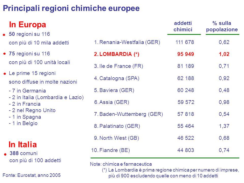 Indice di specializzazione calcolato come il rapporto tra la quota di addetti che lavorano in un certo settore in Lombardia e la stessa in Italia Addetti25.6 INDUSTRIA 48,8 CHIMICA Imprese20,433,1 Quota della Lombardia sullItalia (%) Indice di specializzazione della Lombardia nei settori industriali Chimica1,91 Gomma e plastica1,40 Elettrotecnica1,22 Metalli1,17 Fonte: Federchimica su dati Eurostat, anno 2005 Carta, stampa1,13 Meccanica1,12 Tessile, abbigliamento1,11 Altri0,73 Legno0,67 Alimentare0,65 Mezzi di trasporto0,58 Minerali non metalliferi0,51 Note: chimica e farmaceutica Cuoio, calzature0,33