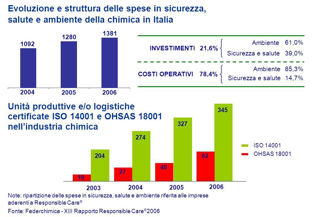 Unità produttive e/o logistiche certificate ISO 14001 e OHSAS 18001 nellindustria chimica 19 2004 2005 2006 Evoluzione e struttura delle spese in sicu