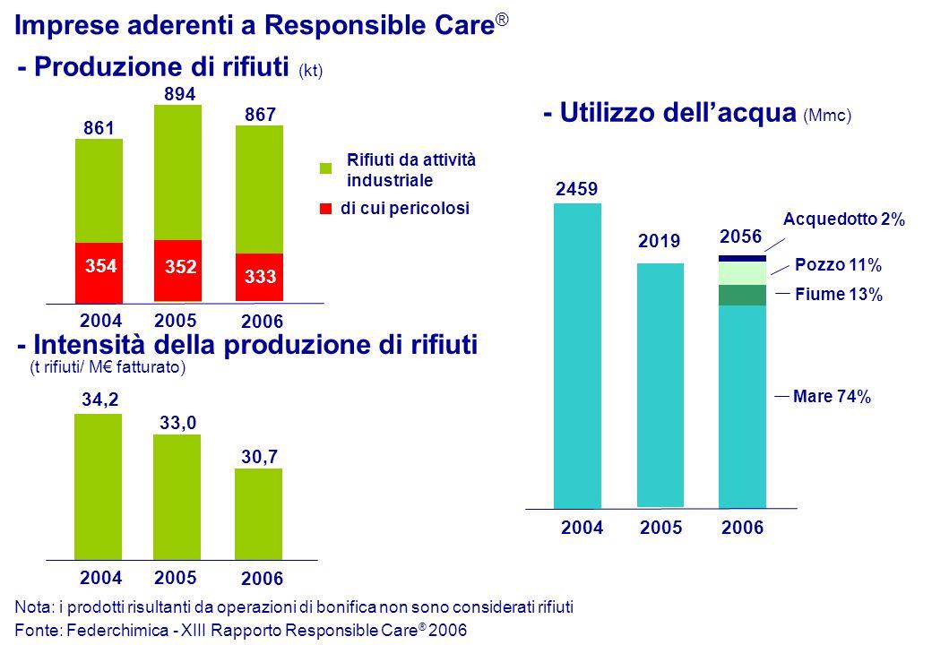 Fonte: Federchimica - XIII Rapporto Responsible Care ® 2006 2004 2005 di cui pericolosi Rifiuti da attività industriale - Produzione di rifiuti (kt) -