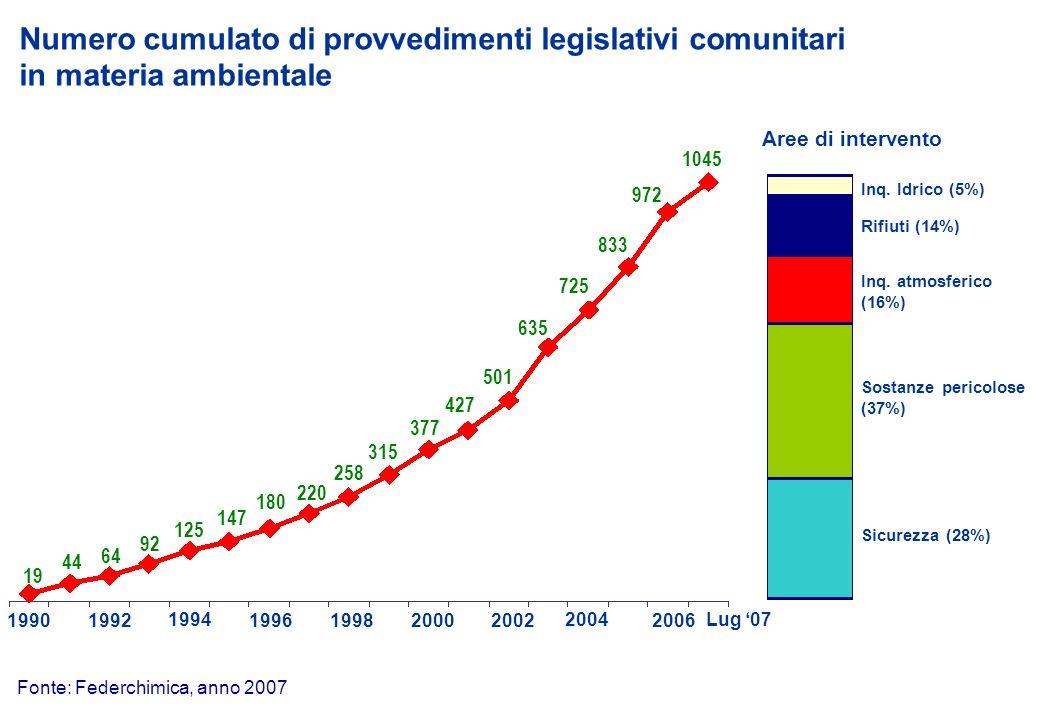 Numero cumulato di provvedimenti legislativi comunitari 19901992 1994 1996 1998 20002002 2004 19 44 64 92 125 147 180 220 258 315 377 427 501 635 725 Aree di intervento Inq.