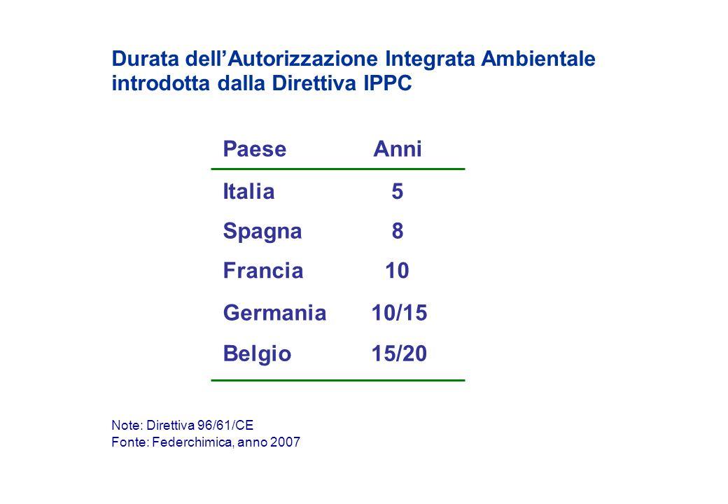 Anni Durata dellAutorizzazione Integrata Ambientale introdotta dalla Direttiva IPPC Fonte: Federchimica, anno 2007 Note: Direttiva 96/61/CE Italia Fra