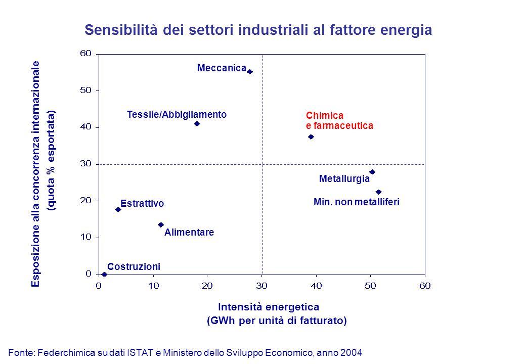 Chimica e farmaceutica Intensità energetica Esposizione alla concorrenza internazionale (GWh per unità di fatturato) (quota % esportata) Metallurgia Min.