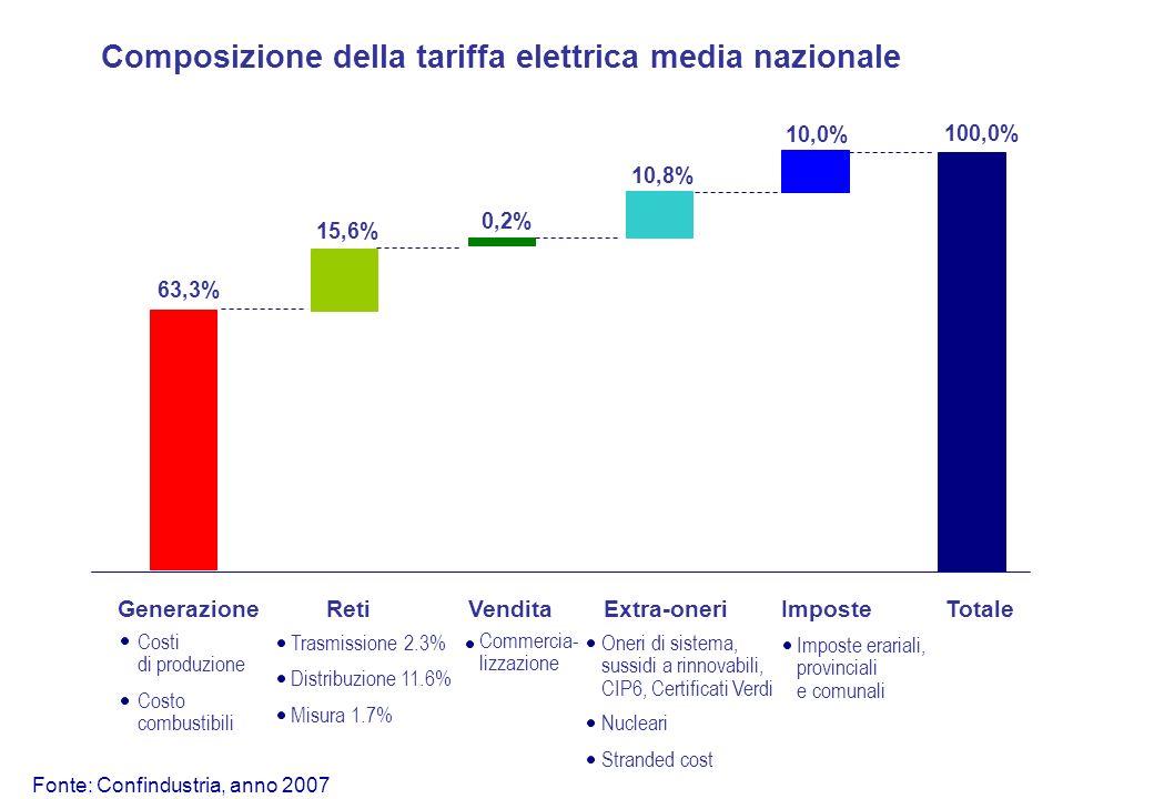 Composizione della tariffa elettrica media nazionale GenerazioneRetiVenditaExtra-oneriImposteTotale Fonte: Confindustria, anno 2007 Costi di produzione Costo combustibili Trasmissione 2.3% Distribuzione 11.6% Misura 1.7% Commercia- lizzazione Oneri di sistema, sussidi a rinnovabili, CIP6, Certificati Verdi Nucleari Stranded cost Imposte erariali, provinciali e comunali 63,3% 15,6% 0,2% 10,8% 10,0% 100,0%